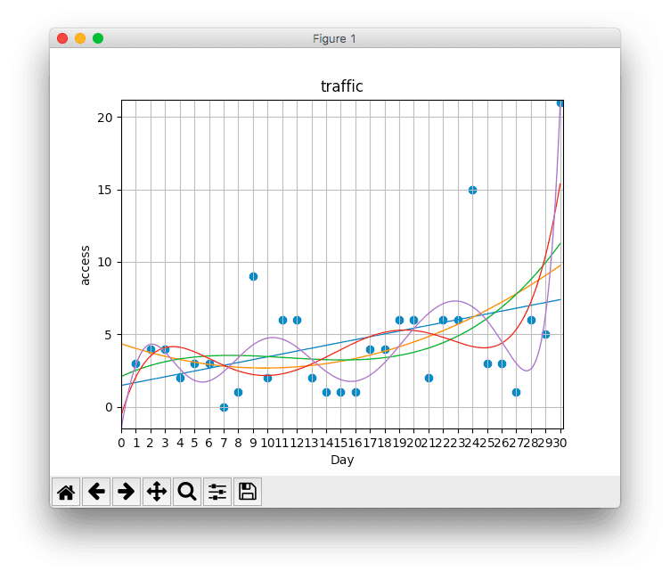 Python 10 4 - 【コード公開】【Pythonでの機械学習】ブログアクセス数データの近似モデルを構築