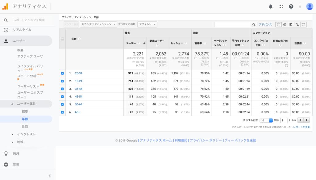 business 0108 2 1024x583 - 【ブログ初心者向け】ブログに訪れる検索ユーザーはどんな読者層なのか