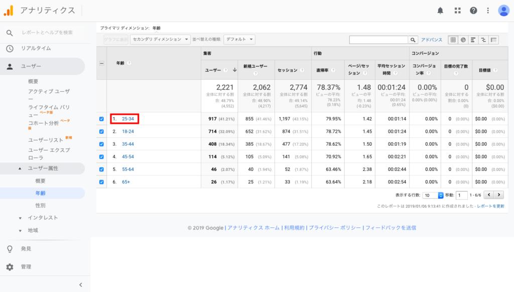 business 0108 3 1024x583 - 【ブログ初心者向け】ブログに訪れる検索ユーザーはどんな読者層なのか