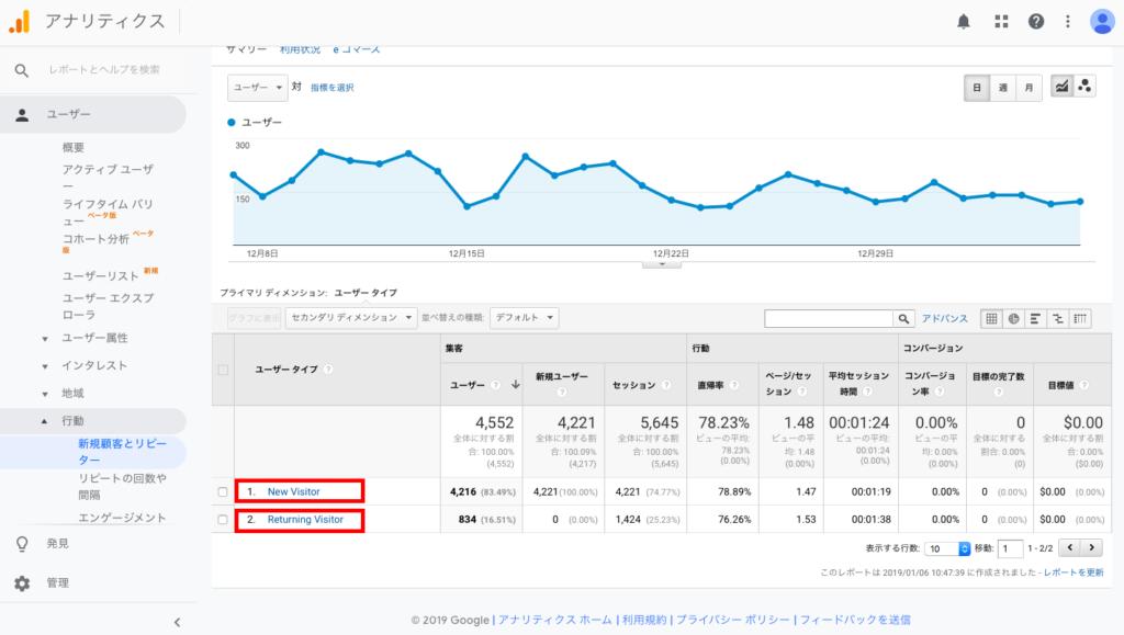 business 0109 2 1024x579 - 【ブログ初心者向け】ブログ読者に対するアクセス解析〜行動原理とリピート率〜