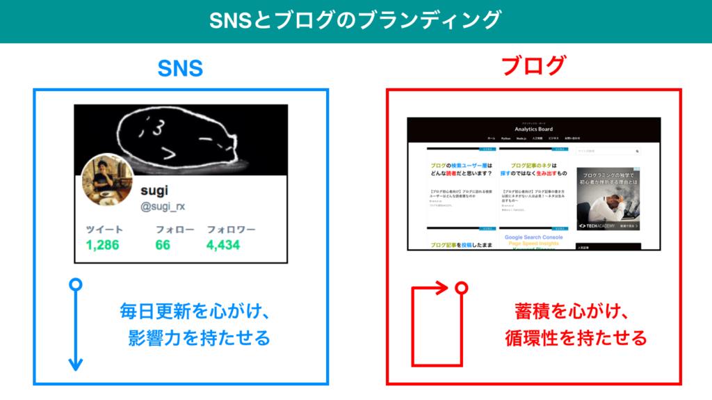 business 0110 4 1024x575 - 【ブログ初心者向け】効果的な集客としてのブログ・SNS・メルマガの運用