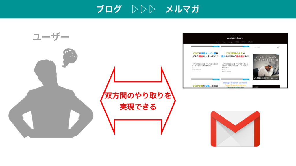 business 0110 6 1024x575 - 【ブログ初心者向け】効果的な集客としてのブログ・SNS・メルマガの運用