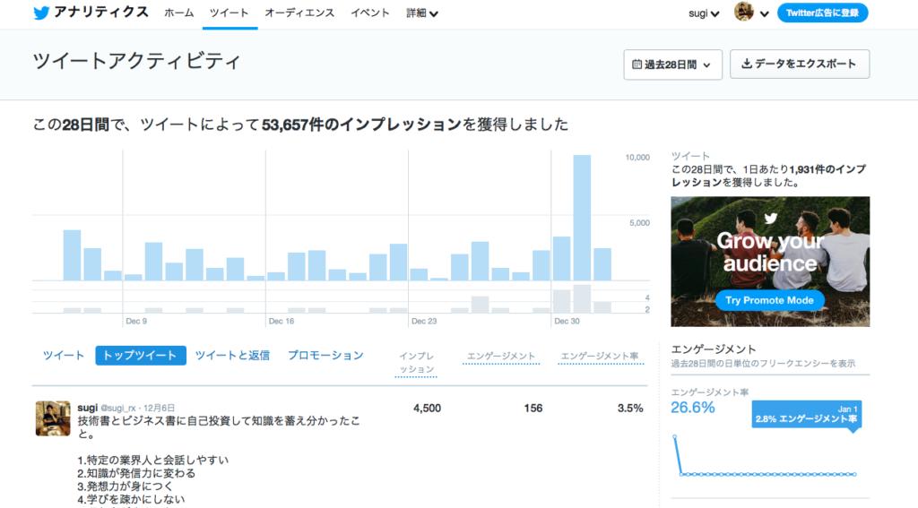 business 3 1 1024x567 - ブログ初心者にとってなぜツイッターは相性が良いのか