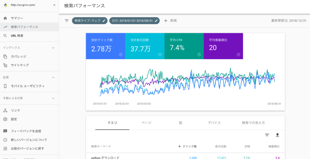 business 6 1 1024x527 - 【ブログ初心者向け】ブログのアクセス解析から見えてくるブログ育成〜Google Search Console〜