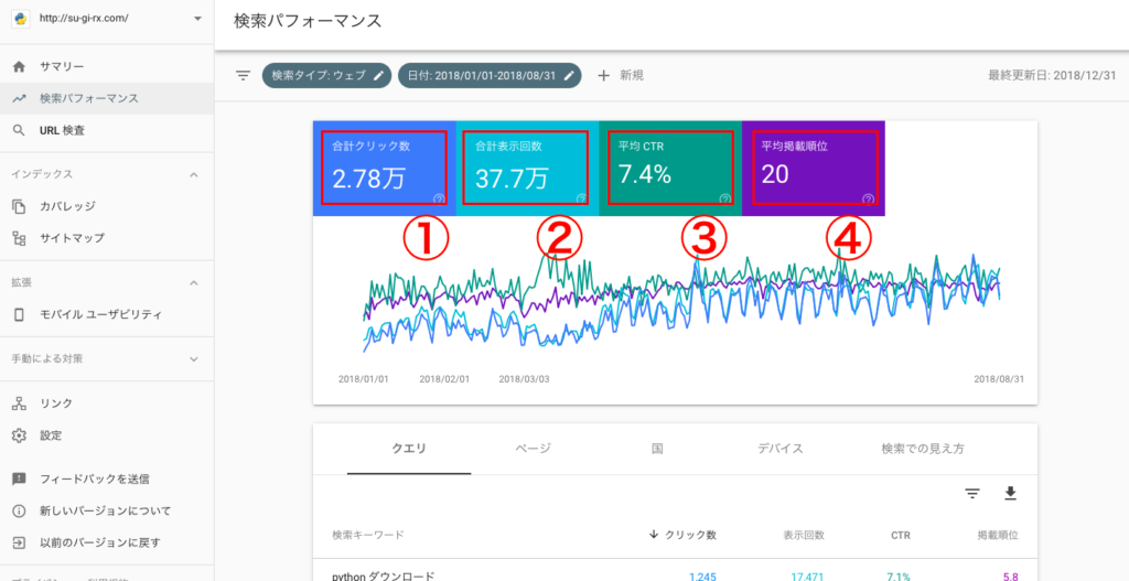 business 6 2 1024x527 - 【ブログ初心者向け】ブログのアクセス解析から見えてくるブログ育成〜Google Search Console〜