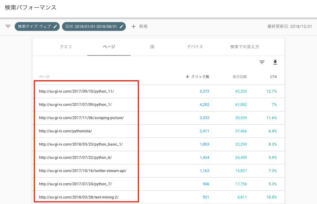 business 6 5 1024x661 - 【ブログ初心者向け】ブログのアクセス解析から見えてくるブログ育成〜Google Search Console〜