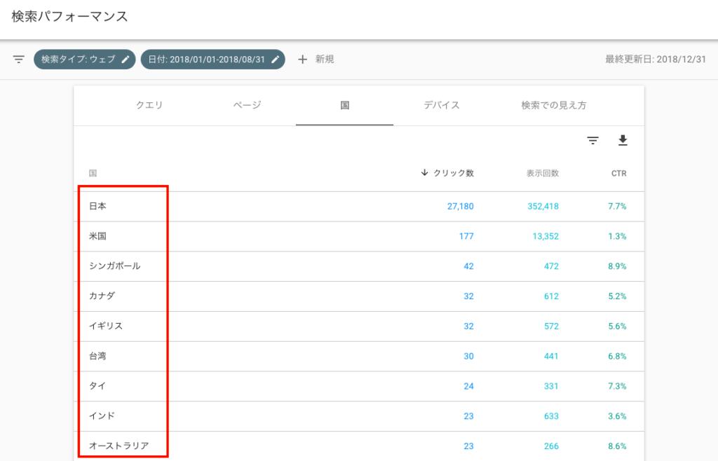 business 6 6 1024x658 - 【ブログ初心者向け】ブログのアクセス解析から見えてくるブログ育成〜Google Search Console〜