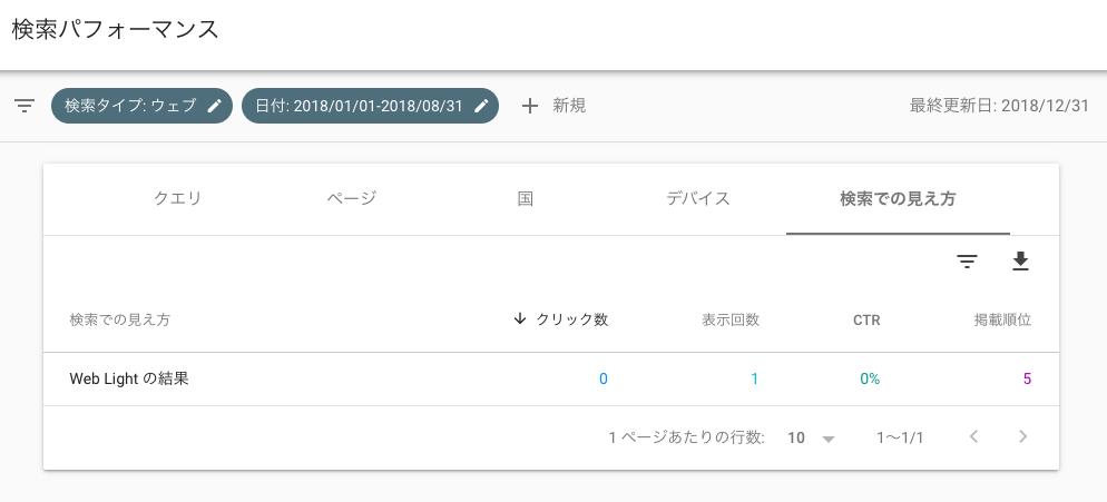 business 6 8 - 【ブログ初心者向け】ブログのアクセス解析から見えてくるブログ育成〜Google Search Console〜